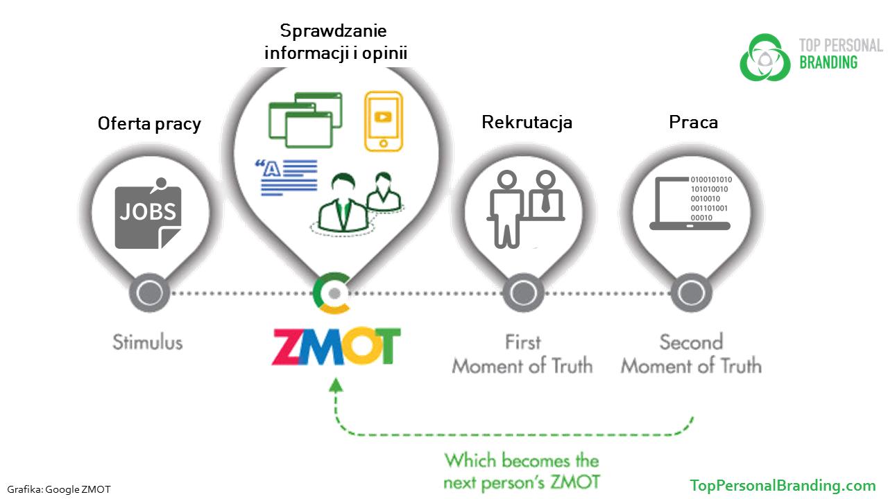 Google ZMOT zakupy